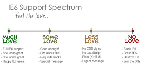 IE6 Support Spectrum