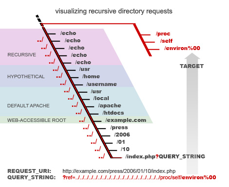 [ visualizing recursive directory requests ]