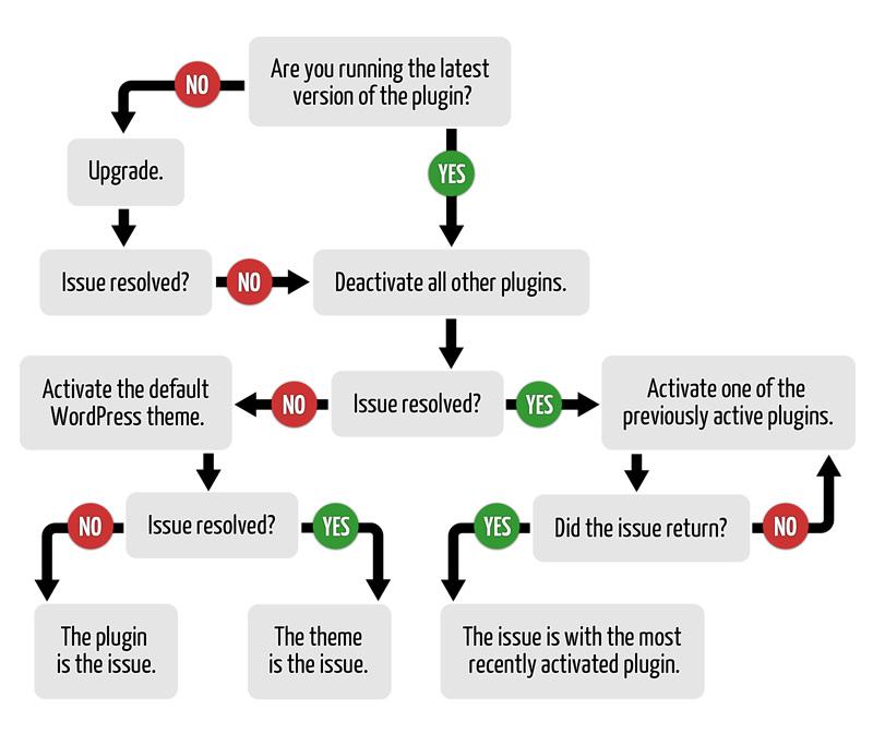 The Art Of Troubleshooting WordPress