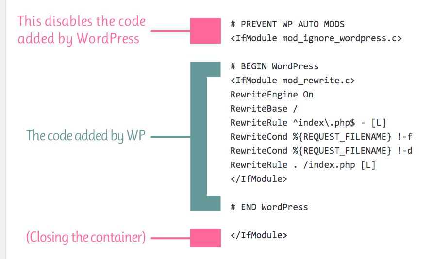 [ Diagram showing default WP rules inside of disabling container ]